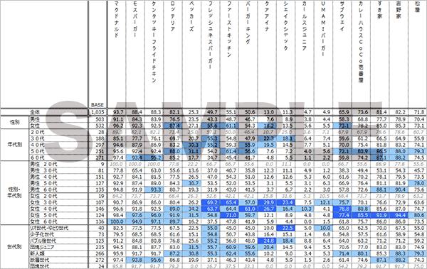 消費者調査データ クロス集計表 サンプルイメージ